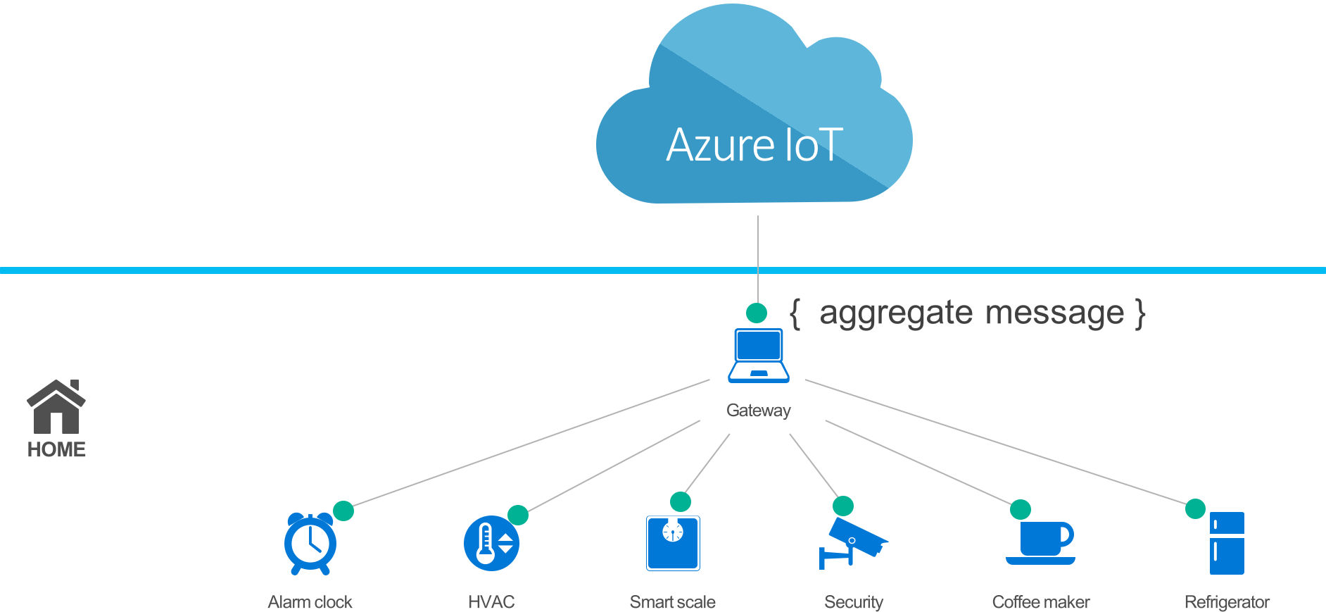 Azure IoT Connected Weather Station