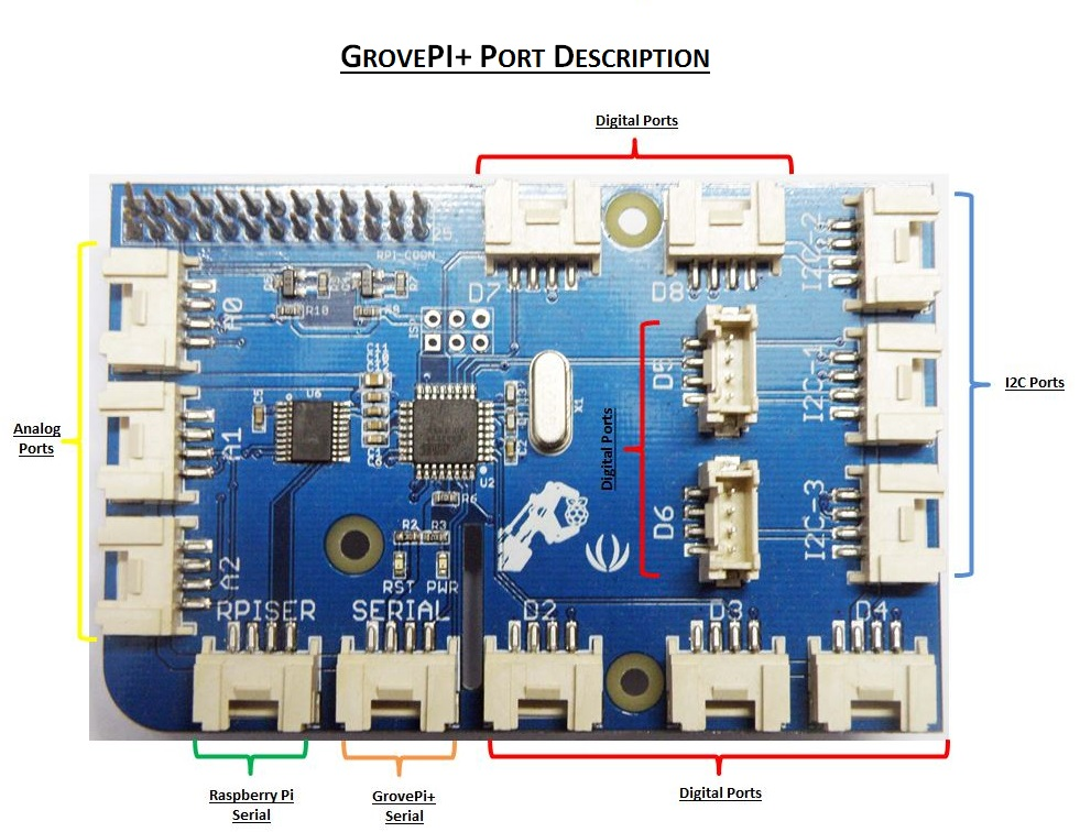 GrovePi Port Descriptions